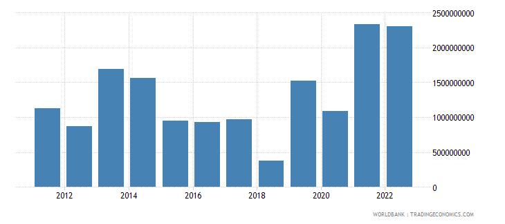 sudan net current transfers bop us dollar wb data