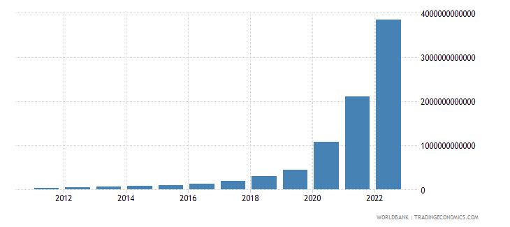 sudan net domestic credit current lcu wb data
