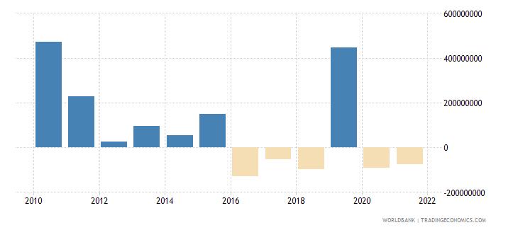 sudan net financial flows bilateral nfl us dollar wb data