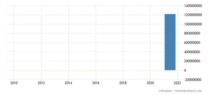 sudan net financial flows imf nonconcessional nfl us dollar wb data
