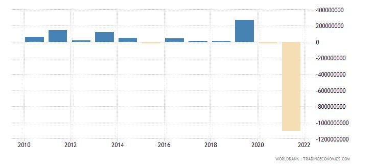 sudan net financial flows multilateral nfl us dollar wb data
