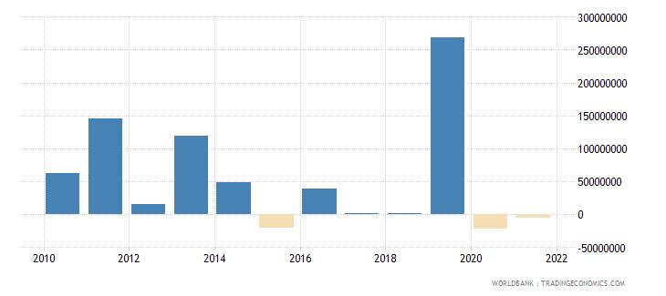 sudan net financial flows others nfl us dollar wb data