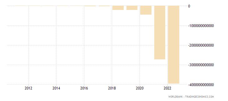 sudan net foreign assets current lcu wb data
