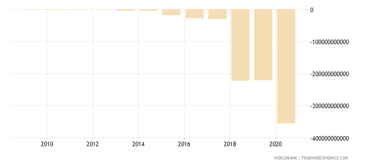 sudan net foreign assets current lcu wb data
