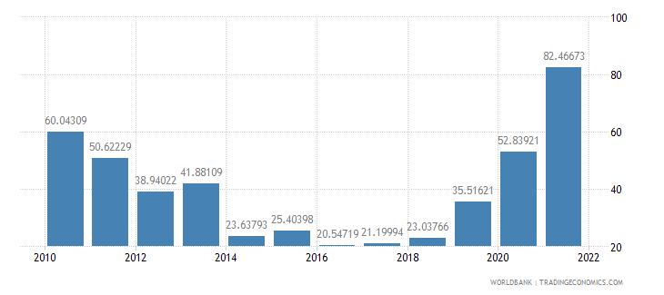 sudan net oda received per capita us dollar wb data