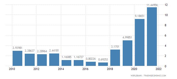sudan net oda received percent of gni wb data