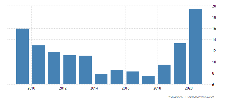 sudan net oda received percent of imports of goods and services wb data