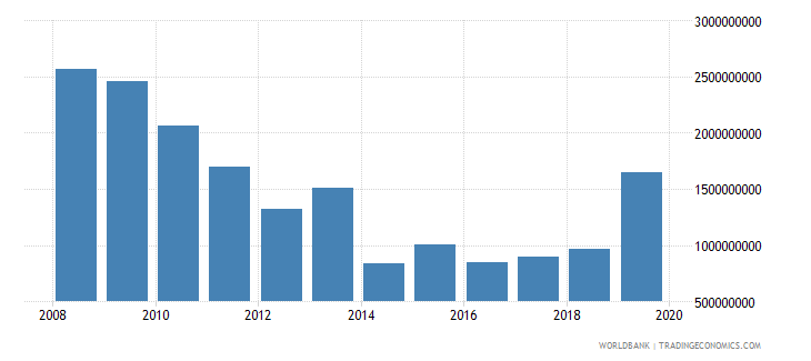 sudan net official development assistance and official aid received constant 2007 us dollar wb data