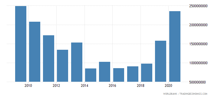 sudan net official development assistance received constant 2007 us dollar wb data