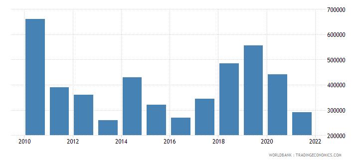 sudan net official flows from un agencies iaea us dollar wb data