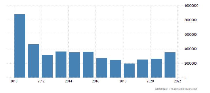 sudan net official flows from un agencies undp us dollar wb data