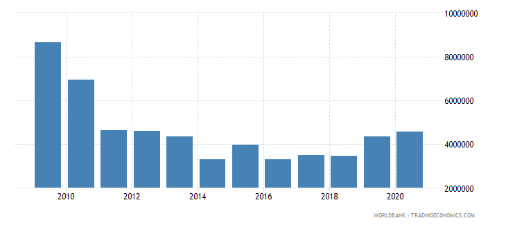 sudan net official flows from un agencies unfpa us dollar wb data