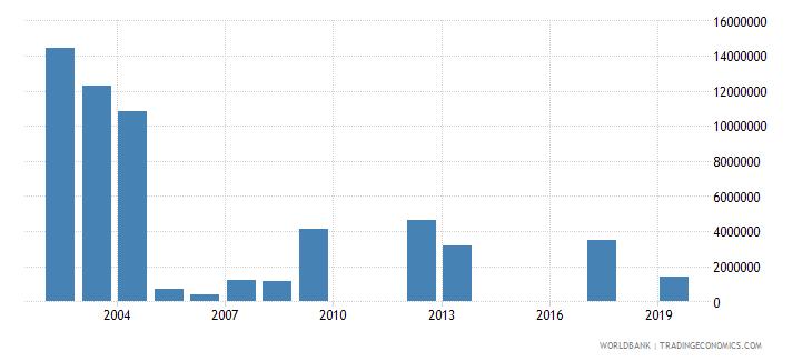 sudan net official flows from un agencies unhcr us dollar wb data