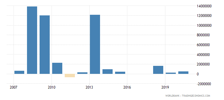 sudan net official flows from un agencies wfp us dollar wb data