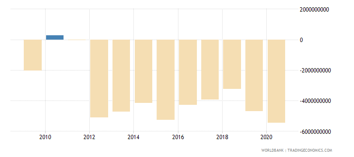 sudan net trade in goods and services bop us dollar wb data