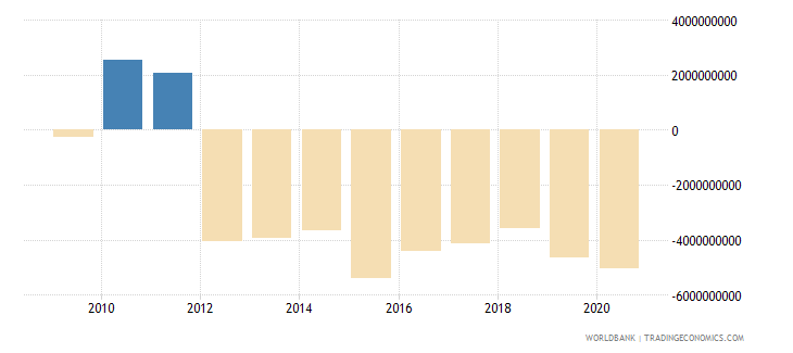 sudan net trade in goods bop us dollar wb data