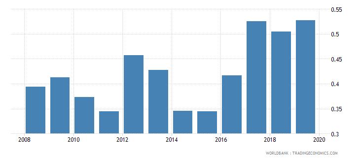 sudan nonlife insurance premium volume to gdp percent wb data