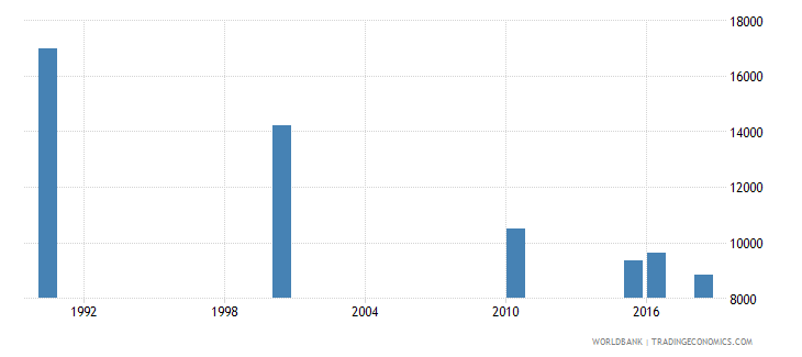 sudan number of deaths ages 5 14 years wb data