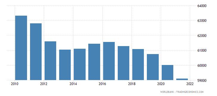 sudan number of infant deaths wb data