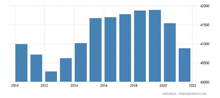 sudan number of neonatal deaths wb data
