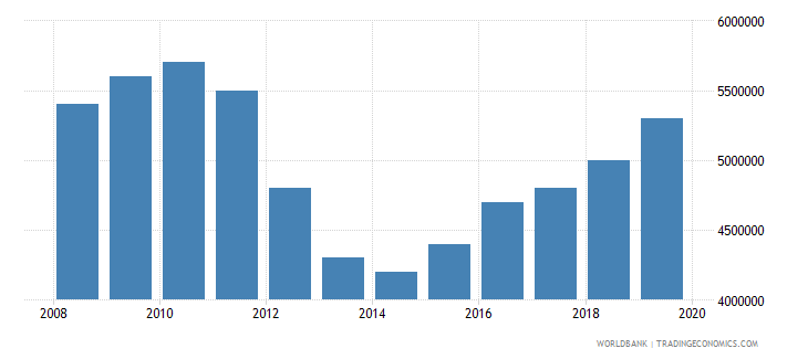 sudan number of people who are undernourished wb data