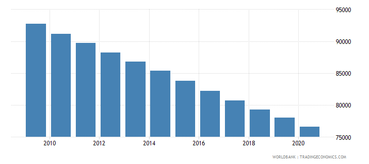 sudan number of under five deaths wb data