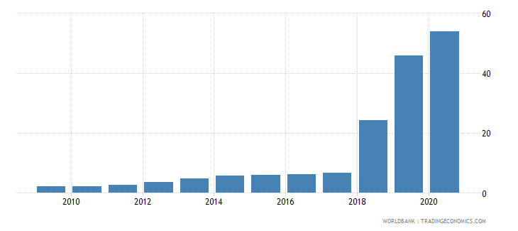 sudan official exchange rate lcu per us dollar period average wb data