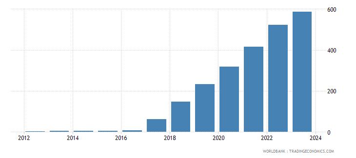 sudan official exchange rate lcu per usd period average wb data