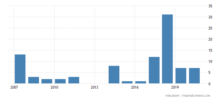 sudan patent applications nonresidents wb data
