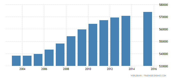 sudan population age 1 female wb data