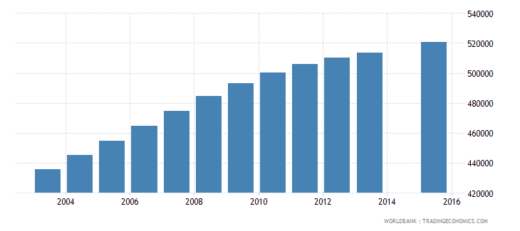 sudan population age 11 female wb data