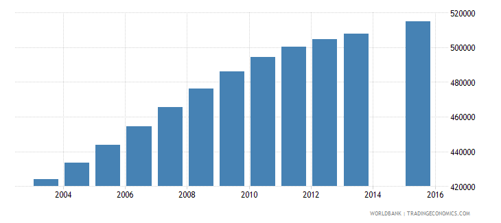 sudan population age 12 female wb data