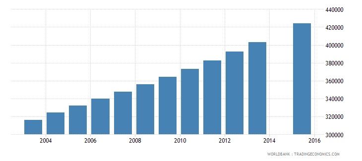 sudan population age 23 female wb data