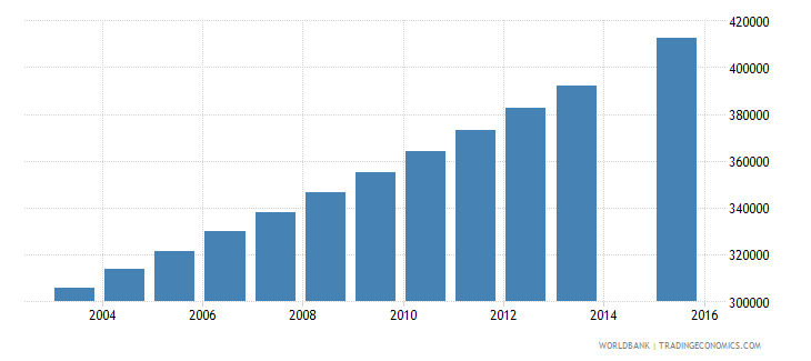 sudan population age 24 female wb data