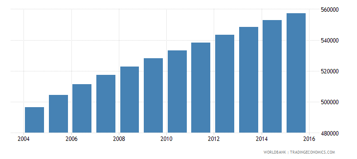 sudan population age 8 male wb data
