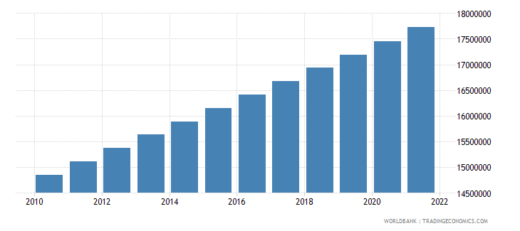 sudan population ages 0 14 total wb data