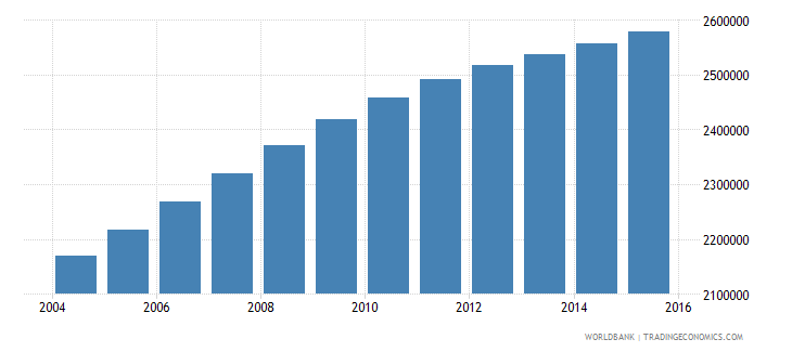 sudan population ages 10 14 female wb data