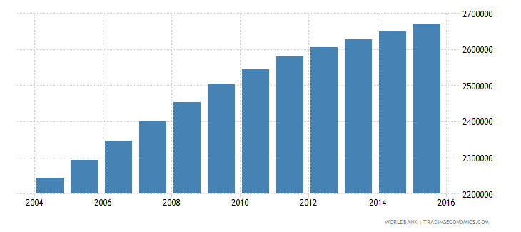 sudan population ages 10 14 male wb data