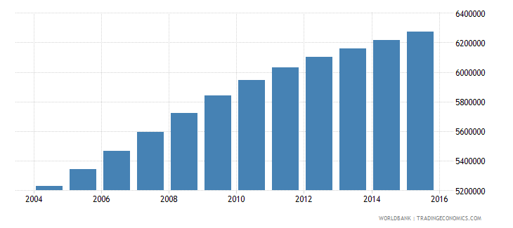 sudan population ages 10 15 total wb data