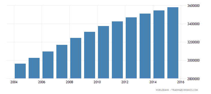 sudan population ages 10 16 female wb data