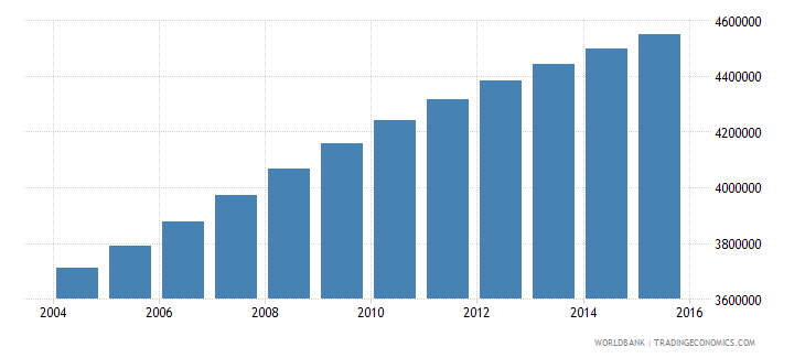 sudan population ages 10 18 female wb data