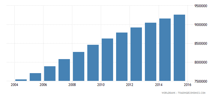 sudan population ages 10 18 total wb data