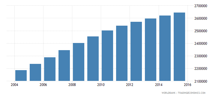 sudan population ages 11 15 male wb data
