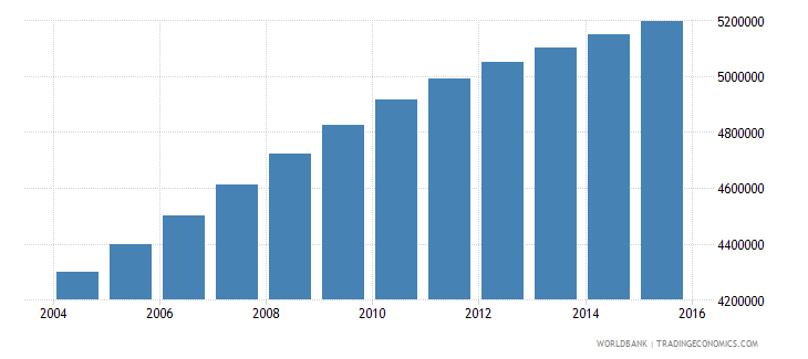 sudan population ages 11 15 total wb data