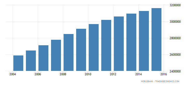 sudan population ages 11 16 male wb data