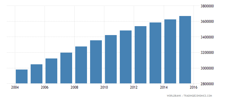 sudan population ages 11 17 male wb data