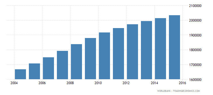 sudan population ages 12 15 female wb data