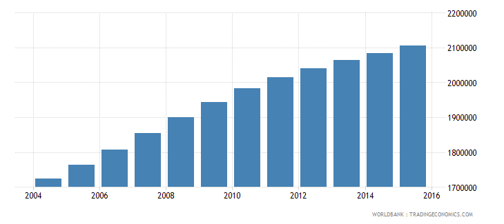 sudan population ages 12 15 male wb data