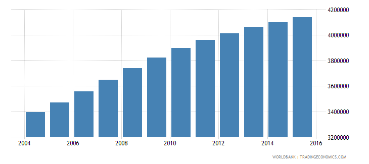 sudan population ages 12 15 total wb data