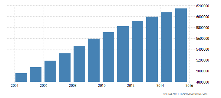 sudan population ages 12 17 total wb data